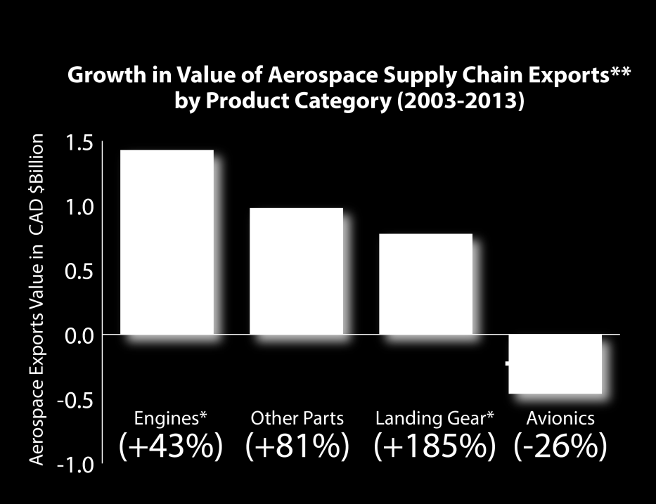Close to 60% of total Canadian aerospace exports are supply chain related** Engines are the main supply chain export activity in terms of volume and growth in value Supply chain exports of landing