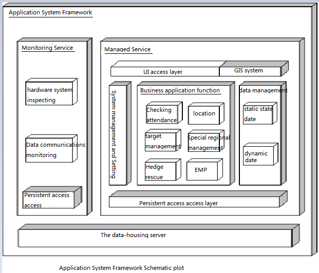 782 Mechatronics and Information Technology Fig. 2. Application system framework schematic plot Comparison with the Same Sort of Product.