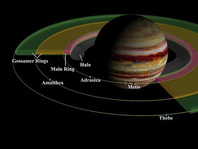 Jupiter is the biggest planet of the Solar System, not only in diameter but also in mass. It is also the 5th planet.