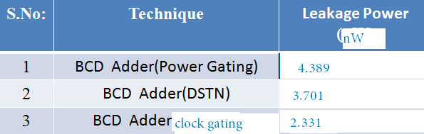 SIMULATION RESULTS Table No:2 Leakage Power Comparison Fig:9 BCD adder simulation result Fig:10 BCD adder with power gating Fig:11 BCD adder with DSTN VI.
