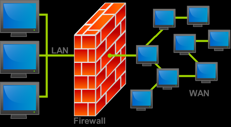Firewalls Prevent intruders (by securing Internet connections) from unauthorized access and denial of service attacks to your network isolate internal network from Internet at large Firewall could be