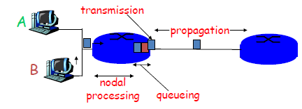 14 Delay Loss and Throughput in Packet-Switched Networks Dealing with packet switching means: probability of many types of delays which are: Networks Discussion - Nodal processing: Time taken by the