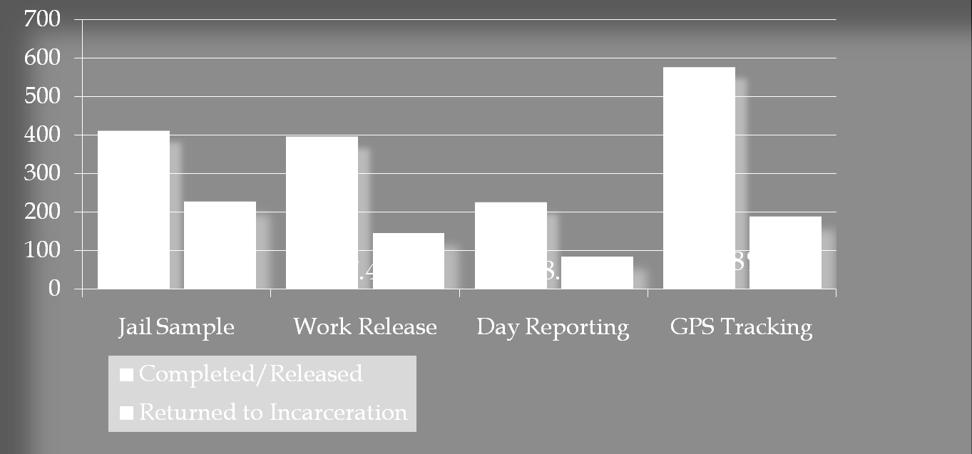 LPSO Corrections Recidivism by
