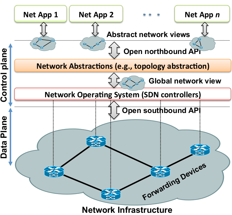 Important SDN Abstractions Source: Software-Defined