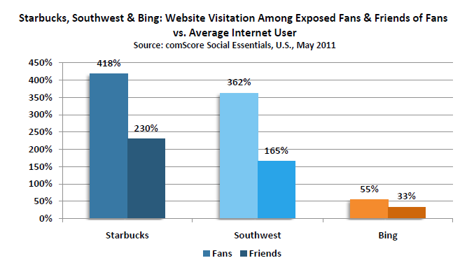 Fans and Friends of Fans exposed to earned brand impressions on Facebook exhibit higher brand engagement, than the average