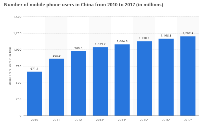 Mobile Phone Users in China