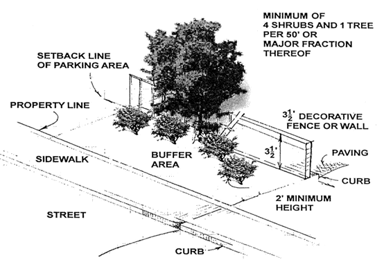 3. Buffer C, as shown below, shall have a depth of not less than the minimum yard requirement applicable along each street frontage of the property, but in no case less than five feet, and shall
