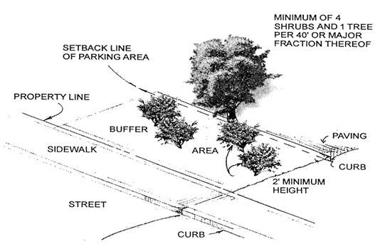 5. Buffer E, as shown below, shall have a depth of not less than the minimum yard requirement applicable along each street frontage of the property and shall include trees and shrubs at a rate of not