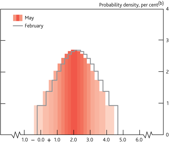 Projected probabilities of GDP and