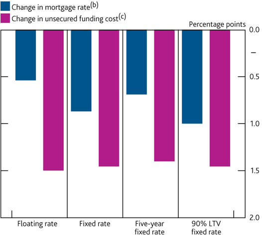 Changes in quoted mortgage rates and indicative UK bank funding costs (a)