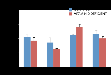 Vitamin D deficient diet reduces circulating 25-OHD and