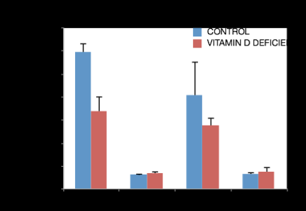 Post-stroke growth factor (IGF-1)expression is regulated by Vitamin D status A. B. C.