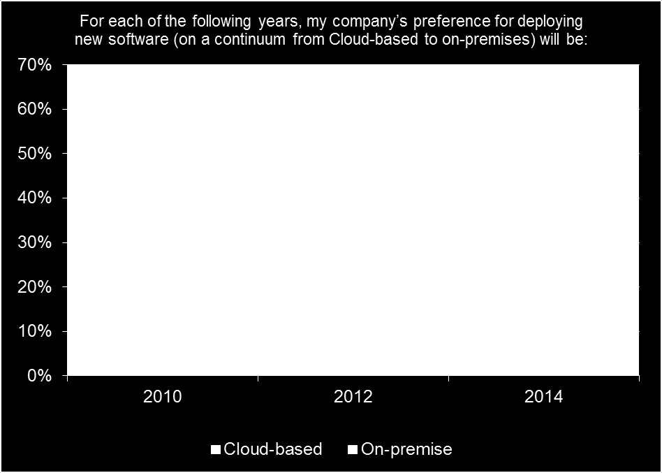 Figure 1: Business Software Buyers Preferences Slide To Cloud Source: Saugatuck Technology Inc.