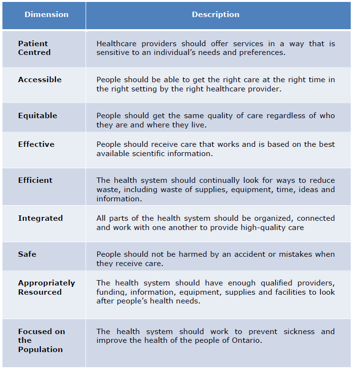 Quality Committee Charter Includes Health Quality Ontario s