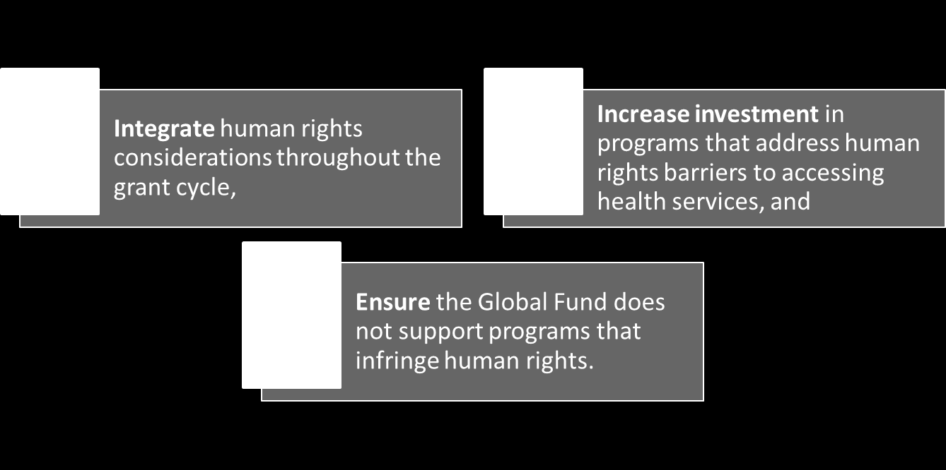 Human rights in the Global Fund Strategy 2012-2016 Global Fund Strategic Objective 4