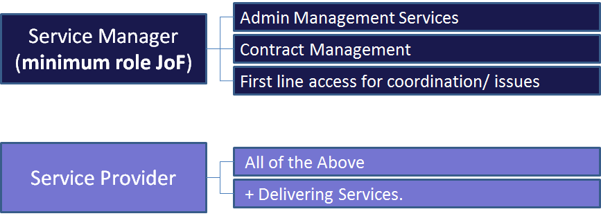 2.3 Role in service delivery At the minimum, the JOF is the service manager, the single service window for all United Nations agencies for obtaining common services.