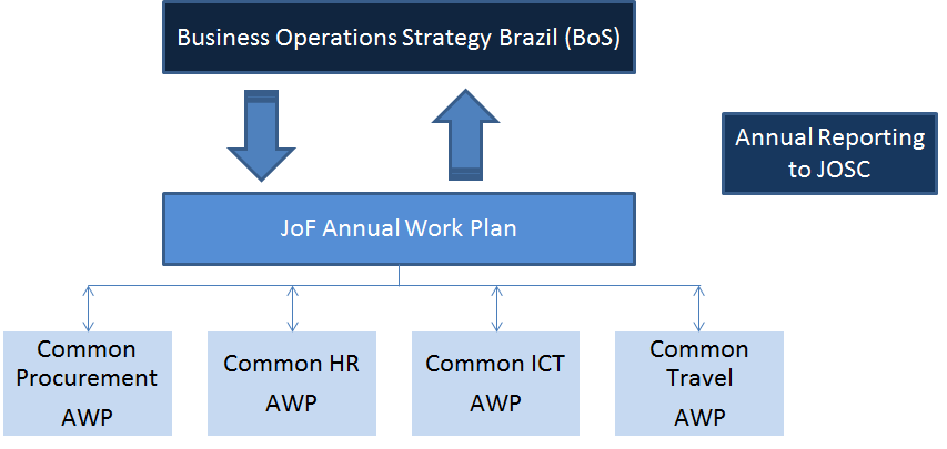 the larger agencies, irrespective of the level of use of the JOF services. Initial cost are absorbed by the largest agencies partnering in the JoF.