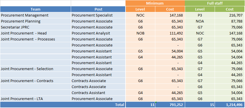 Proposed scenarios for Procurement staffing including costs (USD/year): The recommended scenario is the one on the right (full staff) because it will ensure the core capacities to serve all the