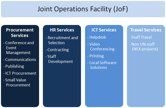 Figure 1: Joint Operations Facility Service Lines 9 Phase 2 focused on design, in particular developing the institutional and organizational design and identifying the skills and competency