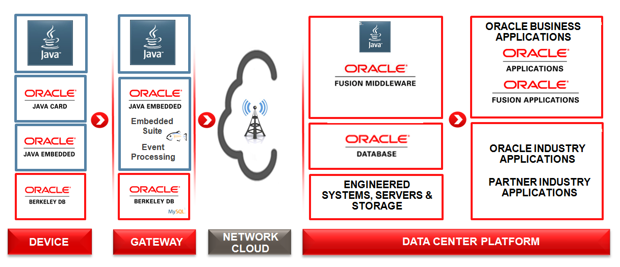 Oracle s Java Embedded technologies together with Oracle Fusion Middleware provide a complete platform to develop and deploy applications across a wide range of device/os combinations and data