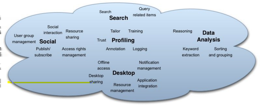 4 Fig. 1. Services of the Social Semantic Desktop. Desktop focuses on services for the resource management. Resources can be created, modified, or viewed.