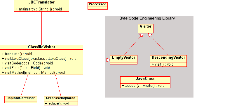 CHAPTER 5. IMPLEMENTATION 44 Figure 5.4: Classdiagram 5.1.3 Templates For each Java byte code instruction it is specified in [7] what the instruction does.
