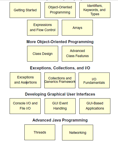 3. The Java Programming Language