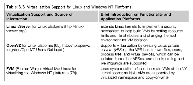 Example 3-1. Virtualization on Linux or Windows Platforms Most reported OS-level virtualization systems are Linux-based.
