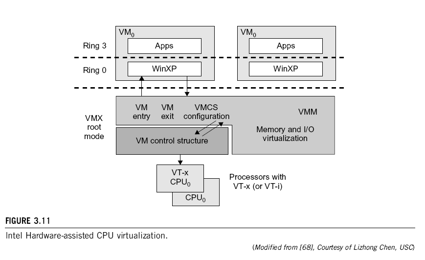 Example 3-4: Virtualization Support at Intel EPT (Extended Page Table); VT-x (Intel s Virtualization