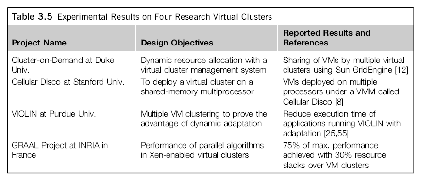 A Virtual Clusters based on Application