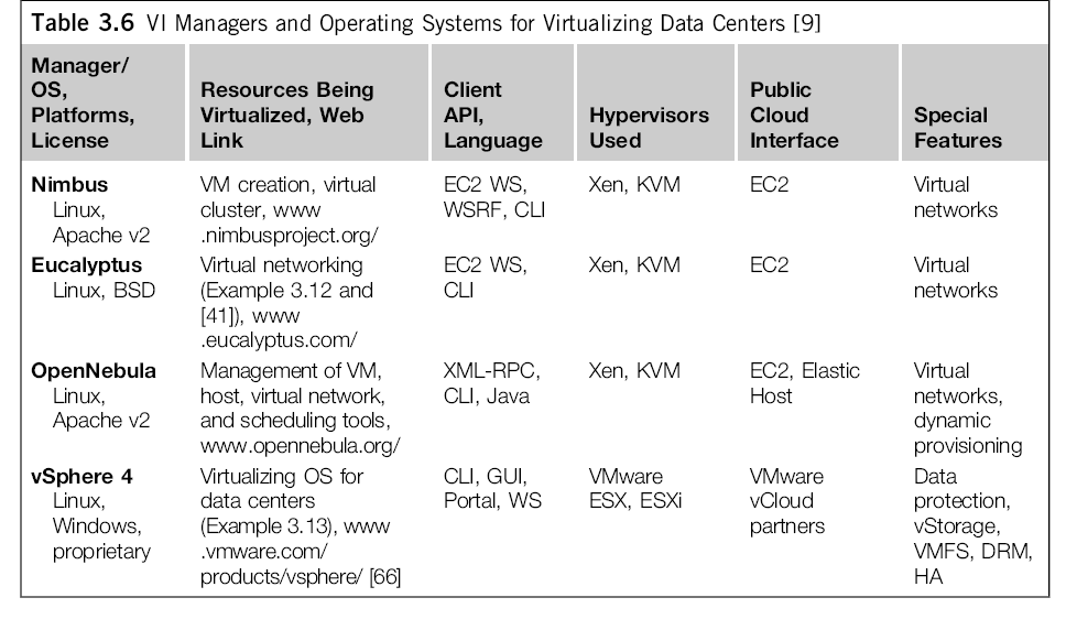 Cloud OS for Virtualizing Data Centers (VI: Virtual Infrastructure, EC2: