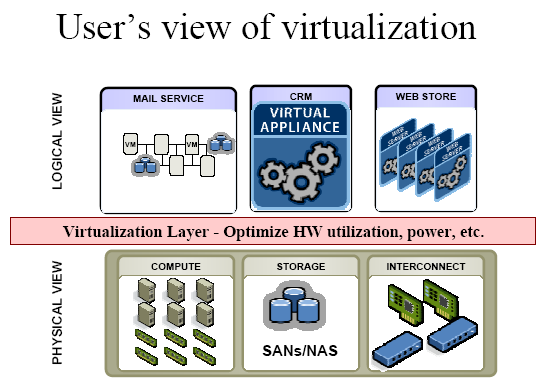 User s View of Virtualization