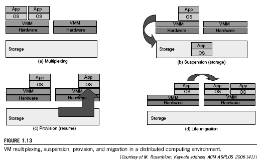Primitive Operations in Virtual Machines 7 Virtual Machine, VMM or Virtualization Layer Virtual Machine A representation of a real machine using software that provides an operating environment which