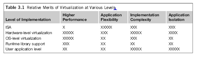 Figure 3.2 Five Levels of Virtualization ranging from Hardware to Applications 11 Table 3.