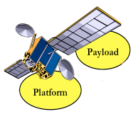 Space Use Case The goal is to provide an off-the-shelf framework to combine payload and control applications in a satellite.