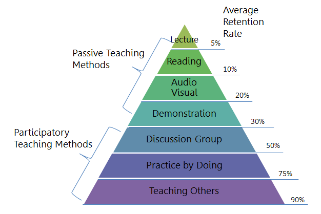 DESIGN How do I get my learners to pay attention? Keep in mind that different training methods are more effective than others.