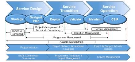 4. On-boarding and Off-boarding OCSL utilise an established and proven transition methodology based upon PRINCE2 Project Management, ITIL best practice service management framework and Microsoft
