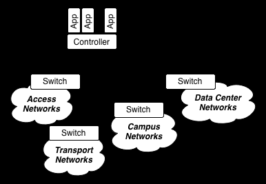 Software Defined Networking and OpenFlow: a Concise Review Stefano Forti stefano.forti92@gmail.com MSc in Computer Science and Networking Scuola Superiore Sant'Anna - University of Pisa 1.