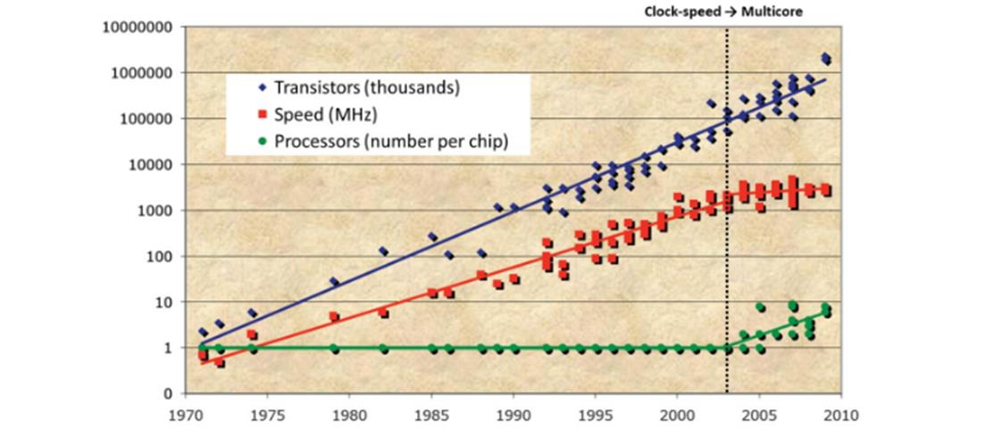 Moore s Law Going Multicore Increase in clock speed, allowing software to automatically run faster.