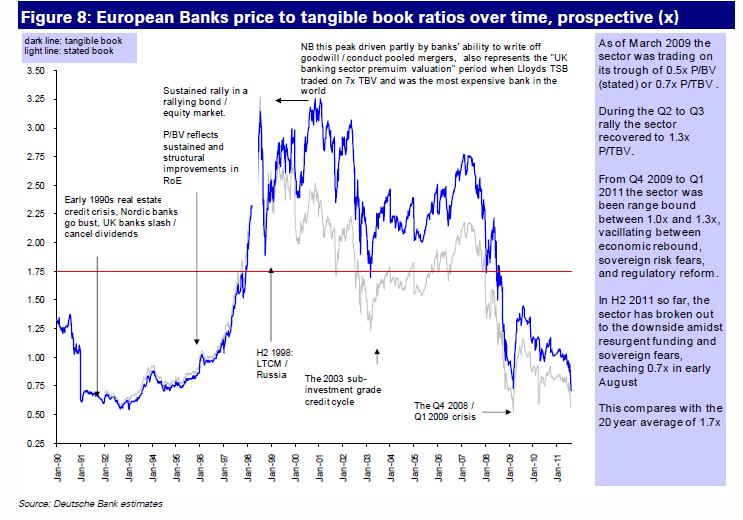 but not all banks will be impacted in the same way EUROPEAN BANKS- PRICE / TANGIBLE BOOK Regulatory / market changes mostly affect banks with 1) risky business models, 2) structural liquidity carry
