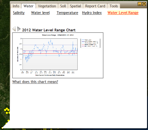 CRMS Active Layer Site Information Bubble The Water tab contains all hydrologic information for