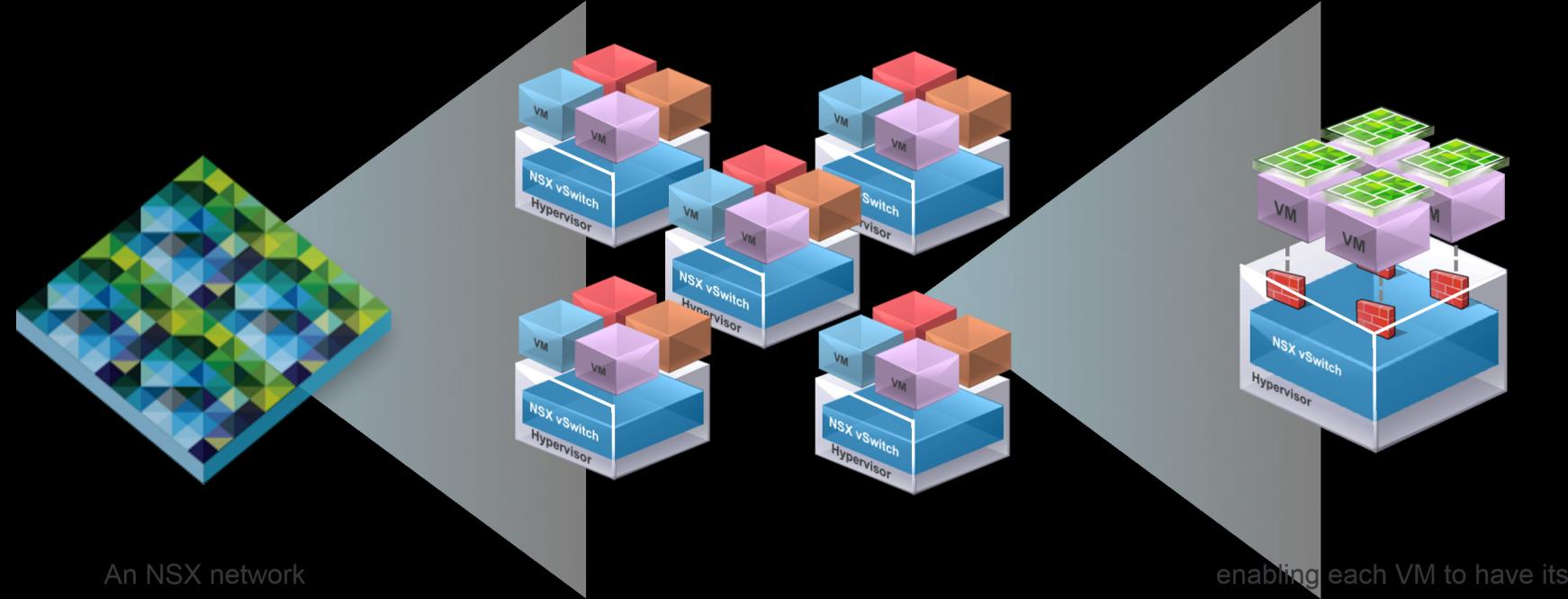 NSX firewalling: fully distributed, embedded in every hypervisor in the data