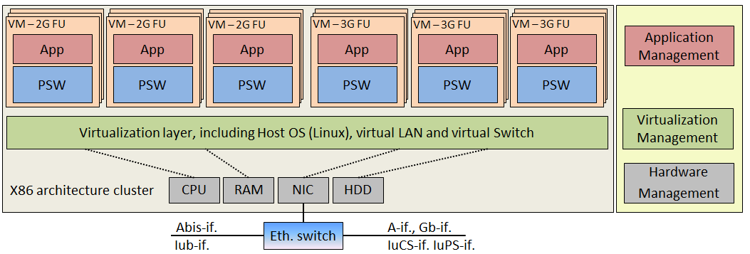 thesis on improver virtualization