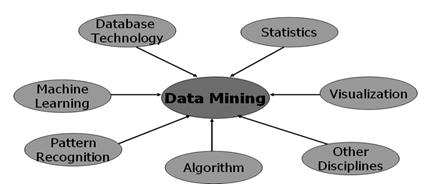 Data Mining (DM) is the process of exploration and analysis, by automatic or semiautomatic means of large quantities of data in order to discover meaningful patterns and rules.