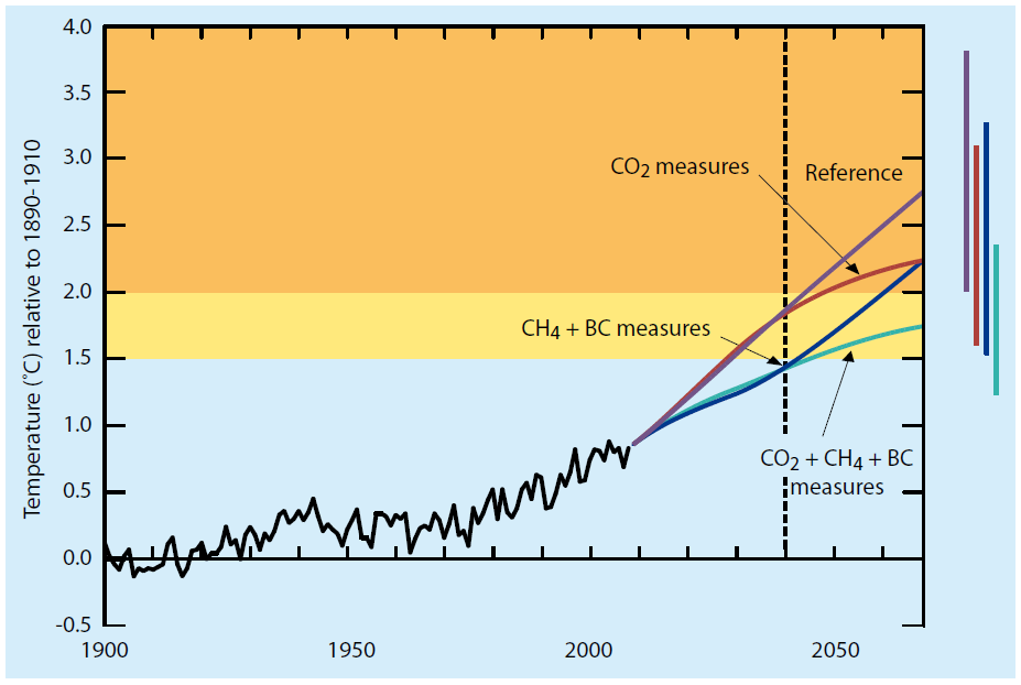 CO 2 is Only Part of the Story UNEP & WMO (2011) Reduction of CO 2 emissions does not help to mitigate climate change until 2050.