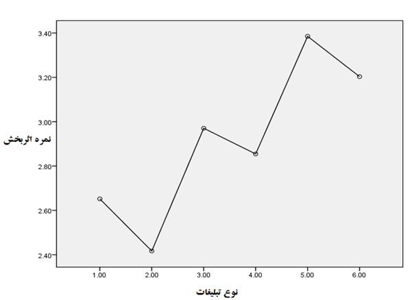Mohammad & Sanam Figure 2: Effectiveness mean score of various methods of advertising used by insurance Effectiveness Rate Advertising types Assessing significance of mean differences between groups