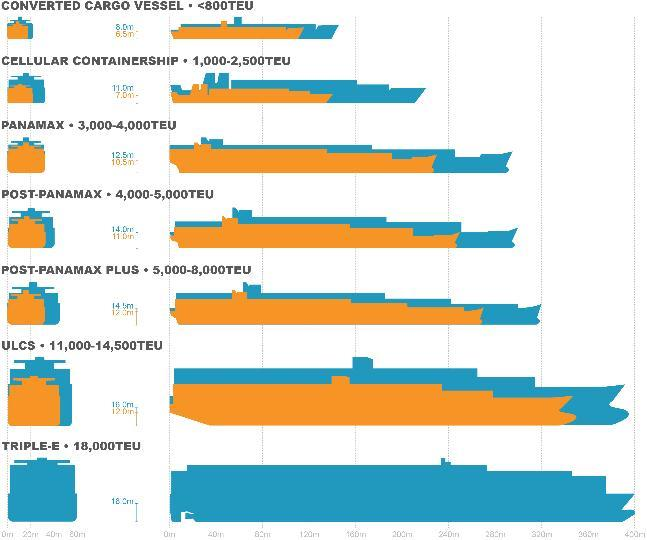 Ships continue to get larger EVOLUTION OF