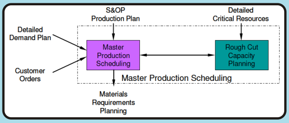 Materials Requirements Planning Process that uses BOMs, raw material and work-in-process (RM/WIP) inventory status data, open order data, and the MPS to calculate a time-phased order requirements
