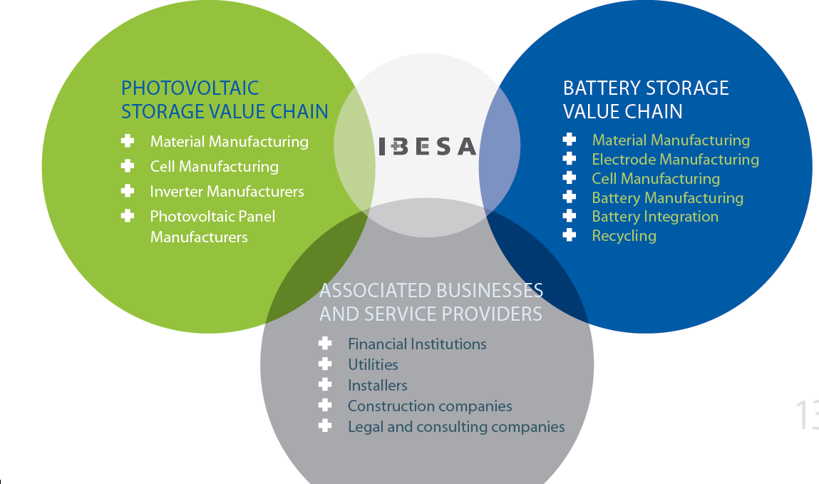 IBESA s common vision is: To promote a path of cooperation and mutual support in achieving proactive solutions between