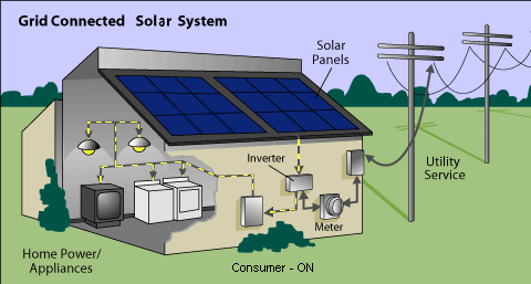 How Does Solar a PV System Work?